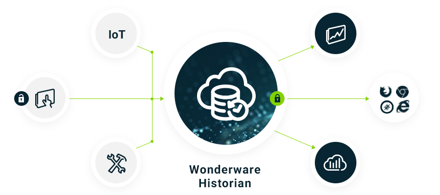 Wonderware Historian 工业数据管理.jpg
